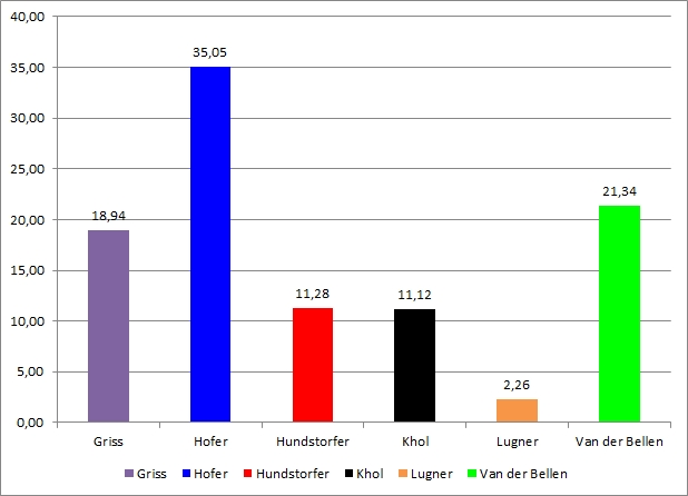 Ergebnis BP-Wahl Beispiel 2