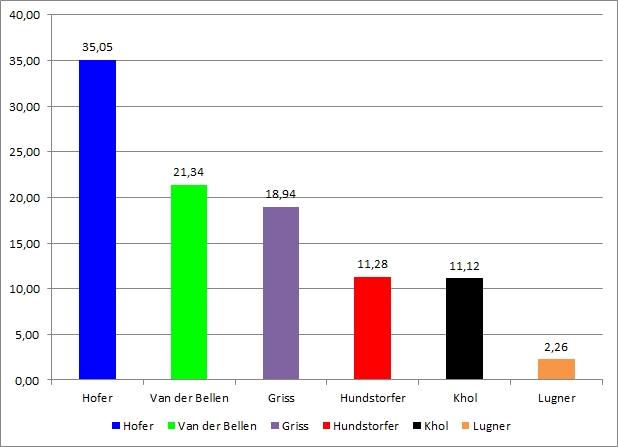 Ergebnis BP-Wahl Beispiel 3